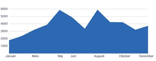 Besöksstatistik